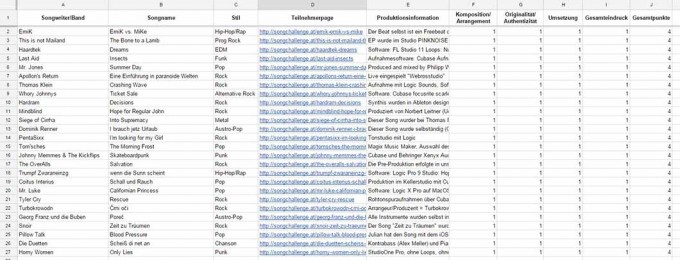 Jury Bewertungsspreadsheet template